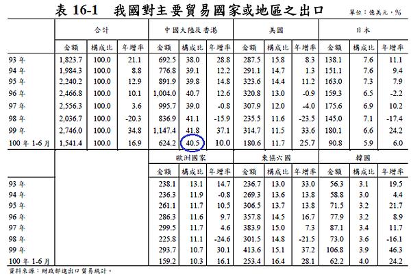 201106台灣對主要貿易國家出口比例