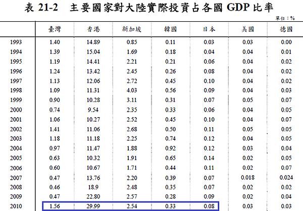主要國家對中國投資佔各國GDP比例