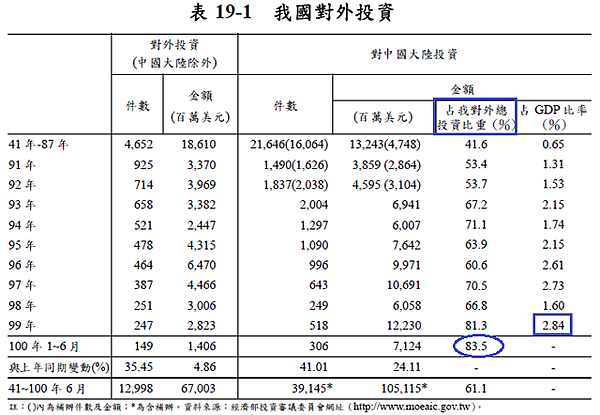 台灣對中國投資佔台灣GDP比例
