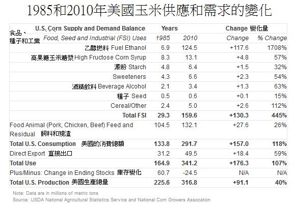 1985和2010年美國玉米供應和需求的平衡