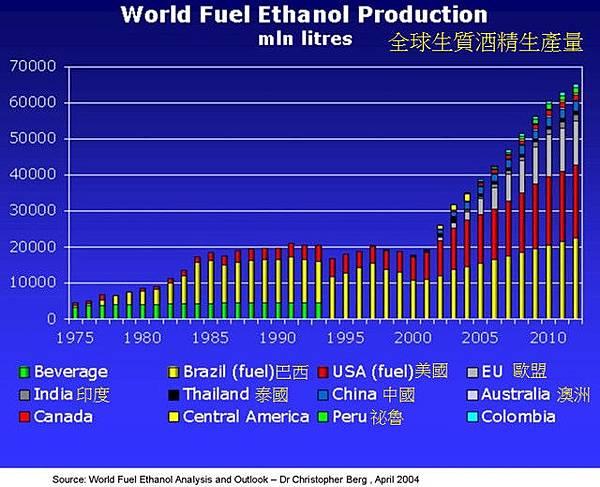 全球能源酒精生產國與產量World-Fuel-Ethano...