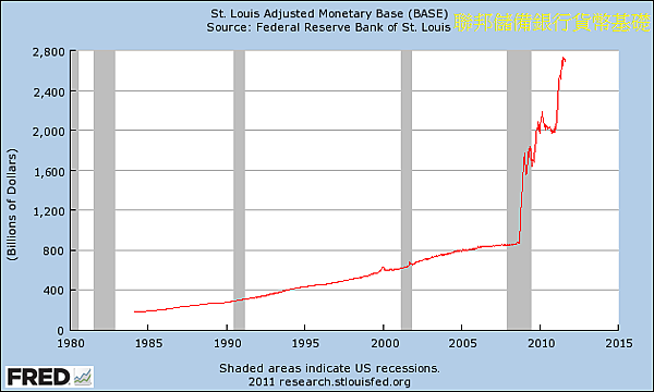 1980~2011年美國聯邦銀行貨幣供給基礎