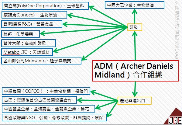 ADM(Archer Daniels Midland)