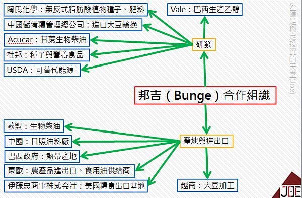 邦吉(Bunge)