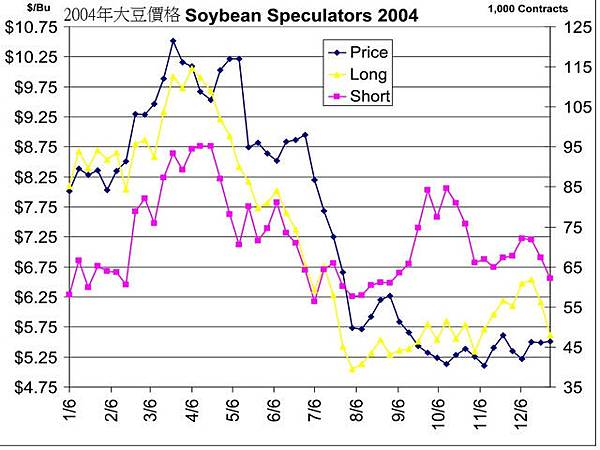 SoybeanSpPrice2004大豆當年價格