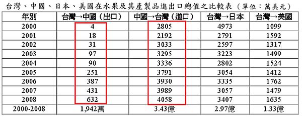 2000~2008台灣、中國、日本、美國在水果及其產製品進...