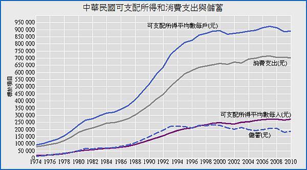 1974-2010年中華民國可支配所得,消費支出與儲蓄