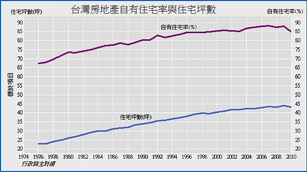 1974~2010年台灣房地產自有住宅率與住宅坪數