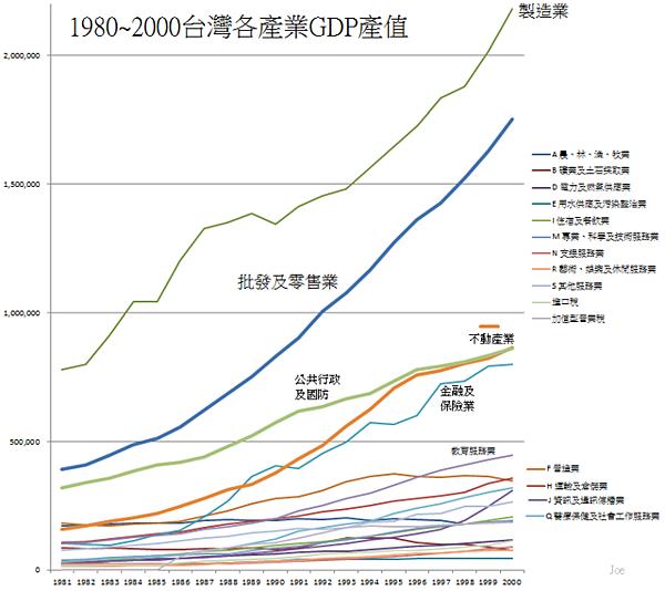 1980~2000台灣產業GDP