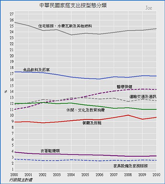 2000~2010中華民國家庭支出按型態分類