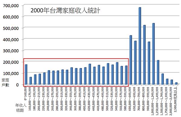 2000年台灣家庭收入統計