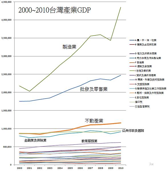2000~2010台灣產業GDP