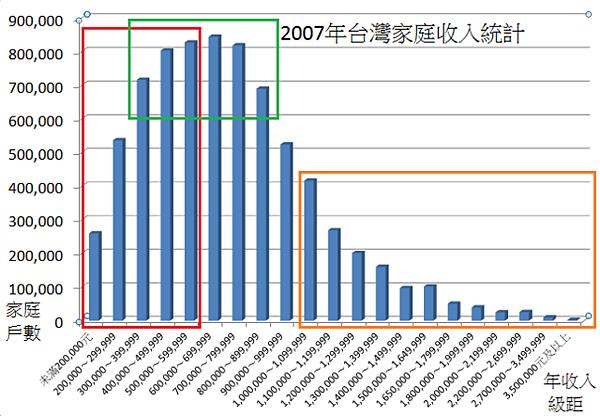 2007年台灣家庭收入統計