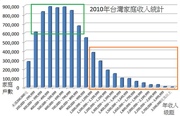 2010年台灣家庭收入統計