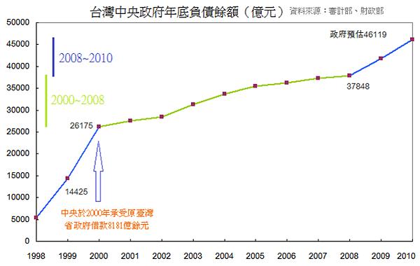1998~2010年台灣中央政府年底負債餘額
