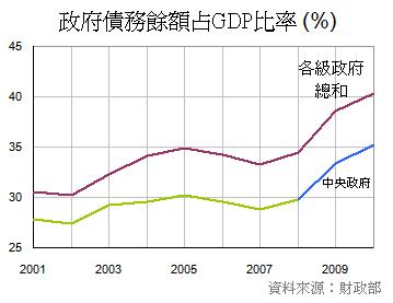 台灣政府的債務佔GDP