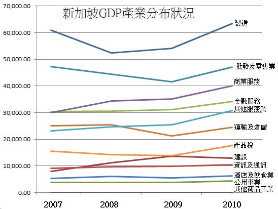 2007~2010年新加坡GDP產業分布狀況