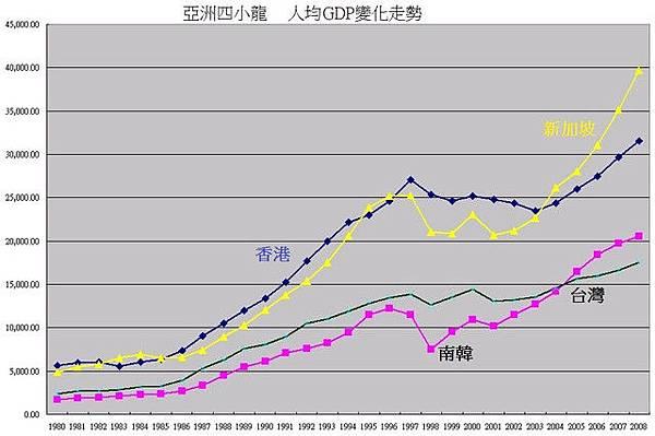 1980~2008亞洲四小龍GDP
