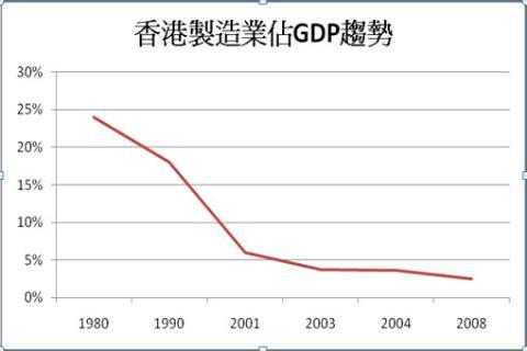 1980~2008香港製造業比例趨勢