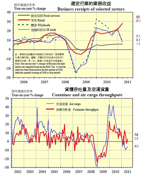 1992~2011香港出口效益