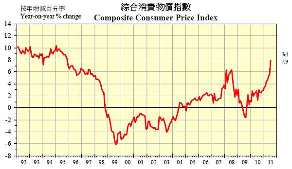 1992~2011香港消費者物價指數
