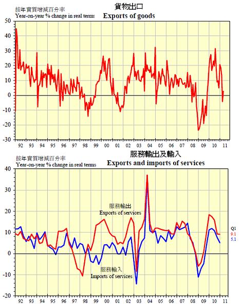 1992~2011香港貨物與服務出口
