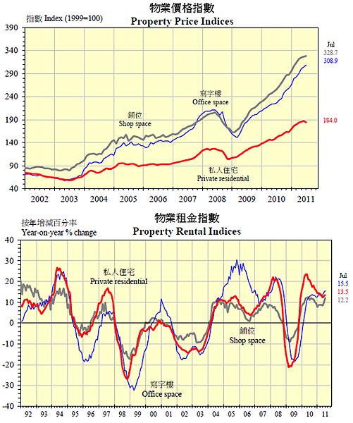 2011香港房地產價格與租金