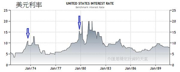 1971~1990美國利率