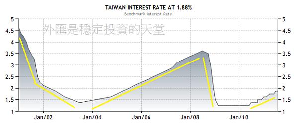 2000~2011年台幣利率