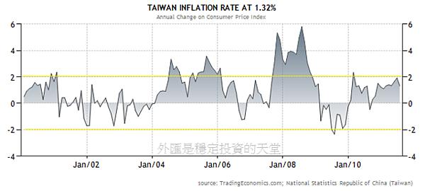 2000~2011年台灣通貨膨脹率