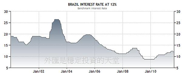 2000~2011年巴西幣利率