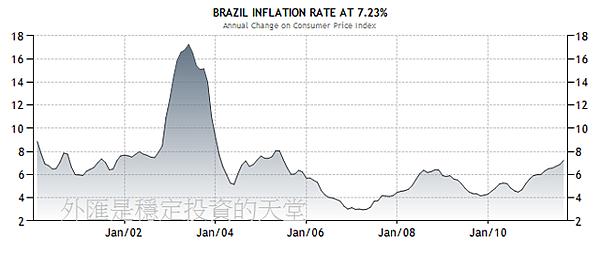 2000~2011年巴西通貨膨脹率