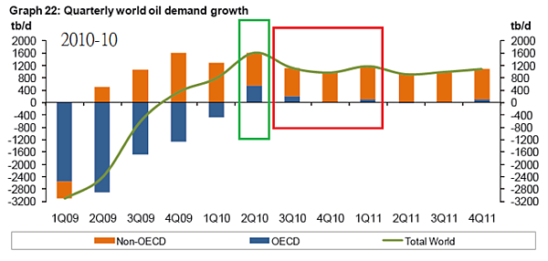 2010-10-OPEC原油需求預估