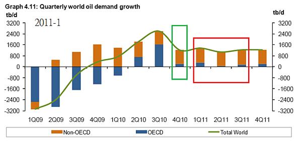 2011-01-OPEC原油需求預估