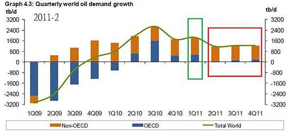 2011-02-OPEC原油需求預估