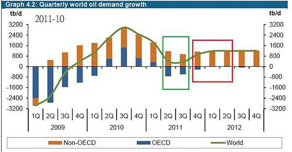 2011-10-OPEC原油需求預估