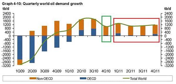 2010-11-OPEC原油需求預估