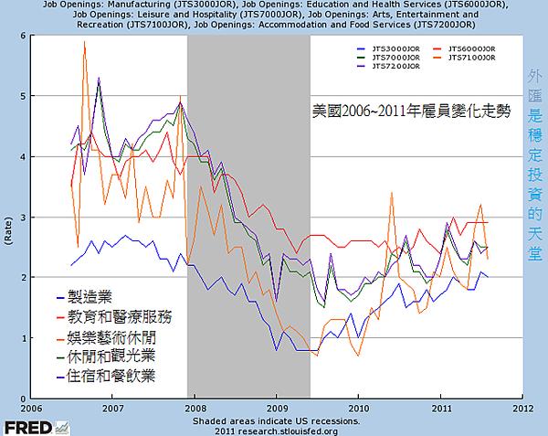 美國2006~2011年雇員變化走勢1