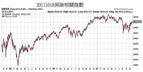 20111018保險相關指數