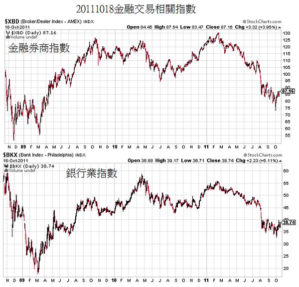 20111018金融交易相關指數