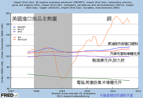 2007~2011美國進口商品走勢圖