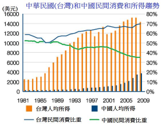 1981~2009台灣和中國民間消費與所得趨勢