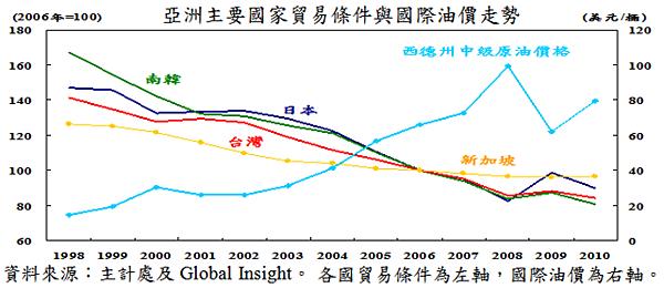 1998~2010亞洲主要國家貿易條件與國際油價走勢