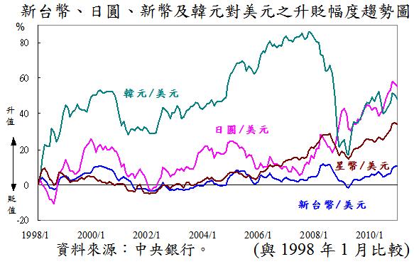 1998~2010新台幣、日圓、新幣及韓元對美元之升貶幅度...