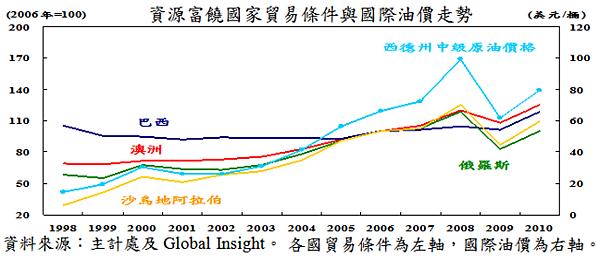 1998~2010豐富資源國家貿易條件與國際油價走勢