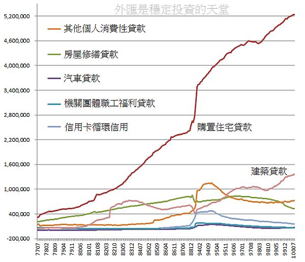 台灣消費貸款及建築貸款總額變化圖