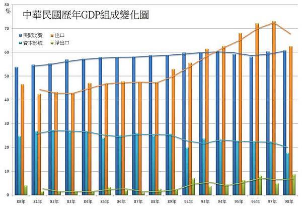 1991~2009台灣GDP組成百分比走勢