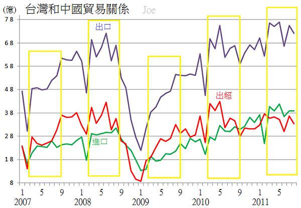 2007-01~2011-08台灣和中國貿易關係(加工後)