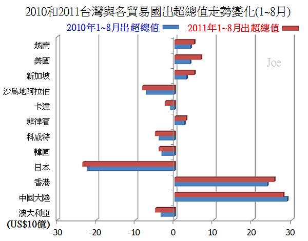 2010~2011年台灣和貿易國出超總值變化(1~8月)