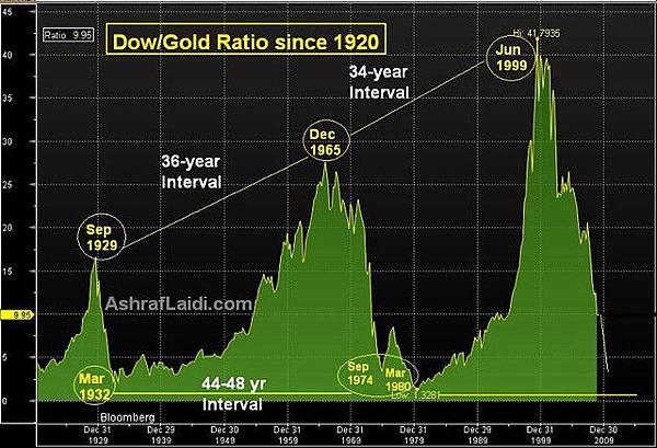 1920~2009道瓊指數對黃金價格比